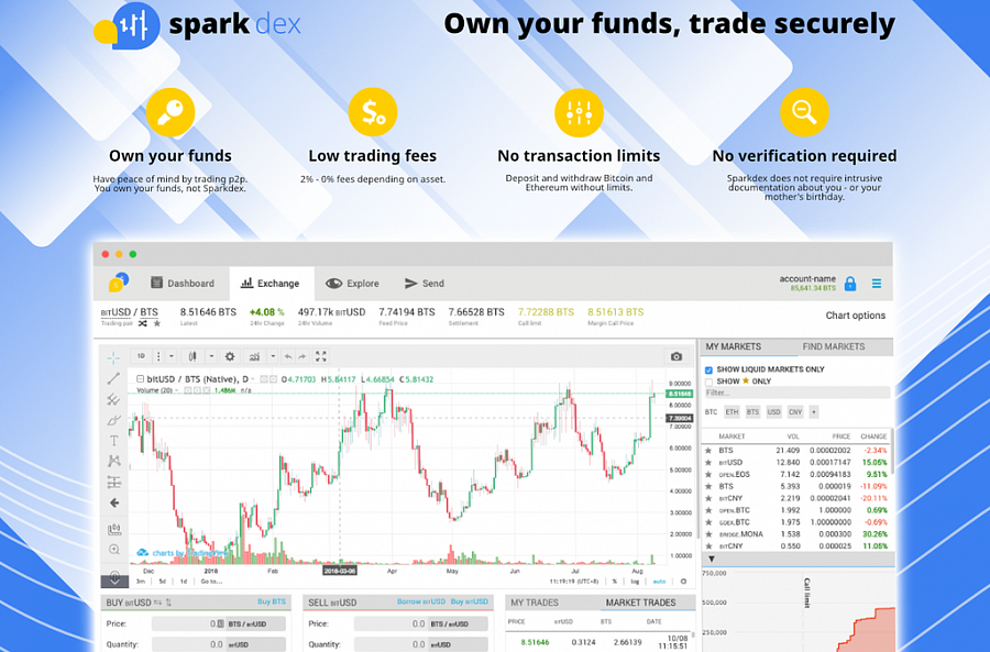 Sparkdex addresses security concerns