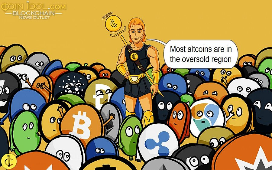 Most altcoins are in the oversold region